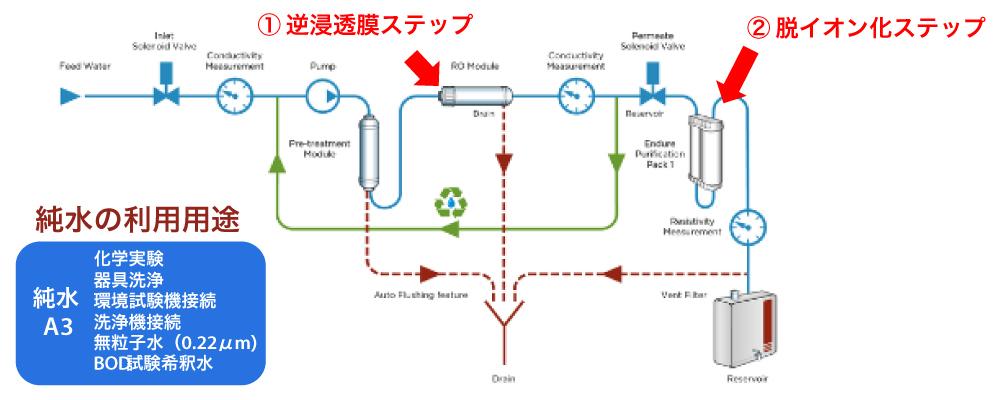 シンプルで必要十分な純水製造テクノロジー