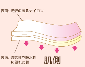 表面光沢のあるナイロン裏面通気性や吸水性に優れた綿