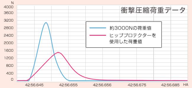 衝撃圧縮荷重データ